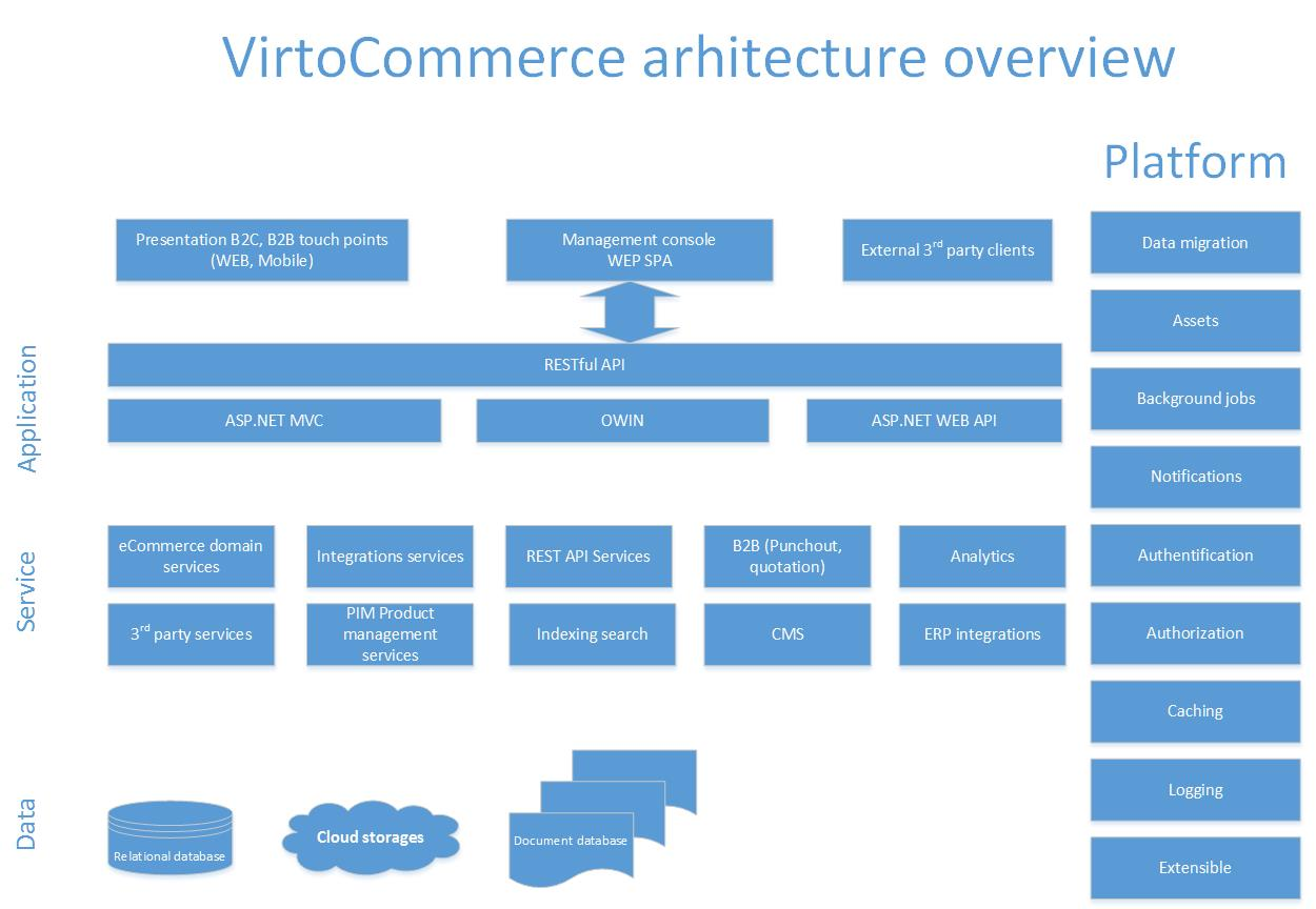 Arhitecture overview2