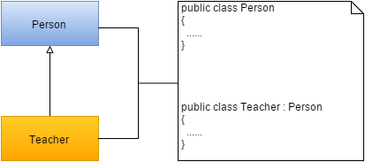 csharp-uml-day-2-03