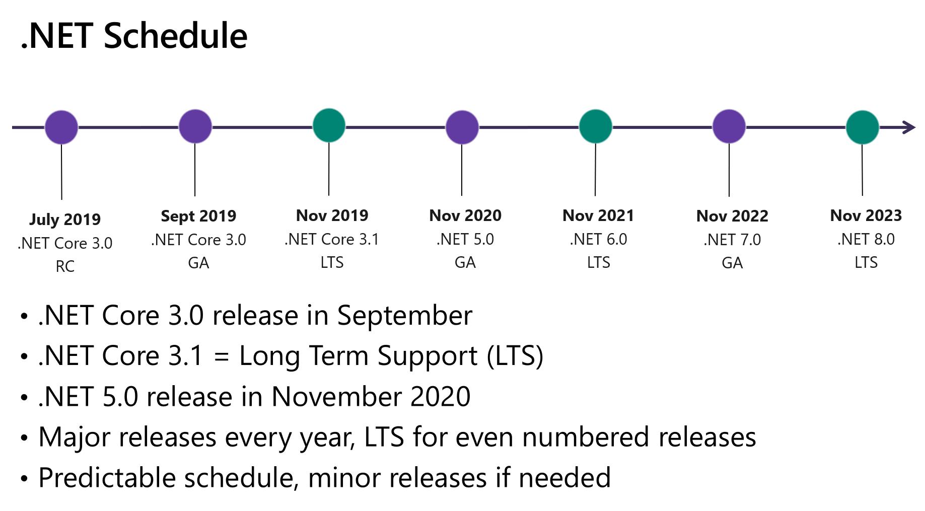 未来两年.NET更新和发布计划